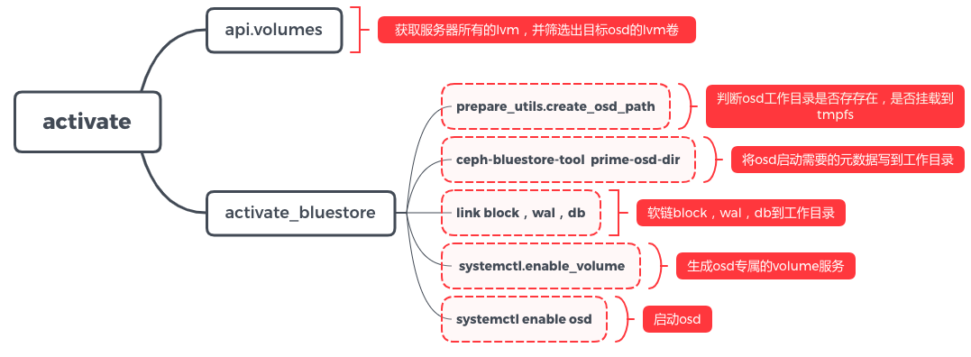 Ceph-Volume源码分析osd创建和开机自启· Dovefi never stop